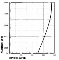 Q2 Turbo - Altitude vs. Speed Chart