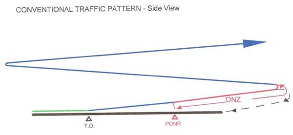 Q Talk 132 Alternative Test Flight Traffic Pattern