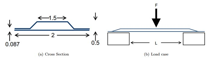 Figure 1. Rutan confidence layup cross sectional dimensions and load test.